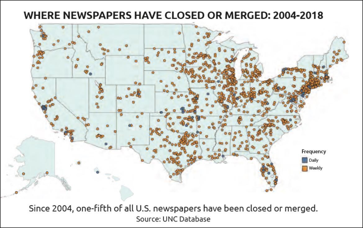 Nearly 1,8000 newspapers have closed in the last 14 years.